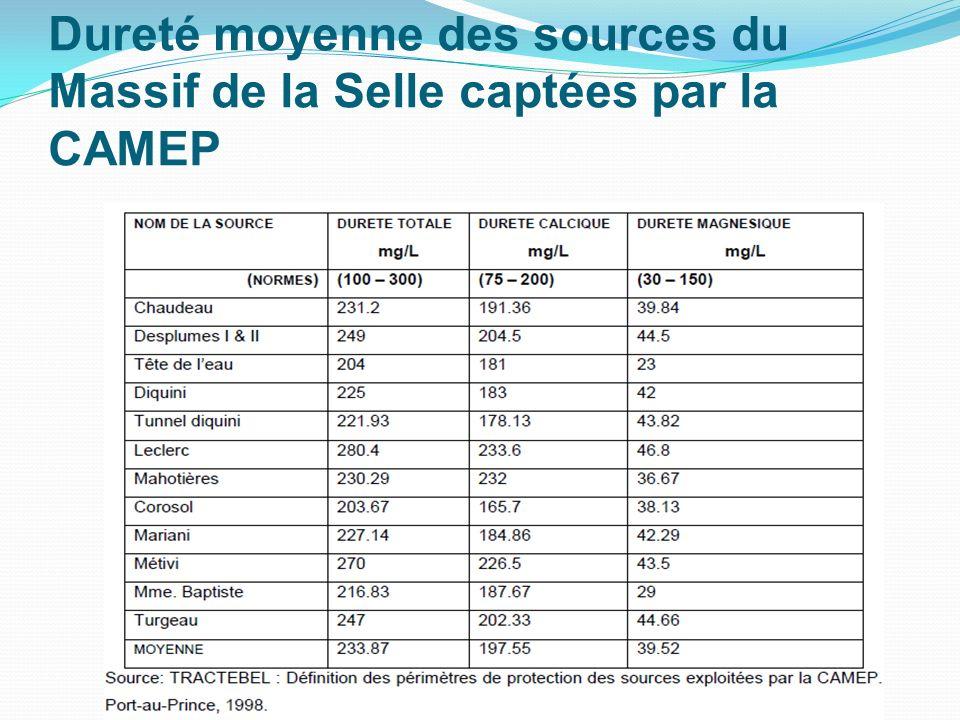 Dureté moyenne des sources du Massif de la Selle captées par la CAMEP