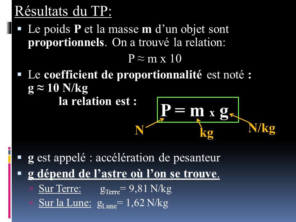 P = m x g Résultats du TP: N/kg N kg