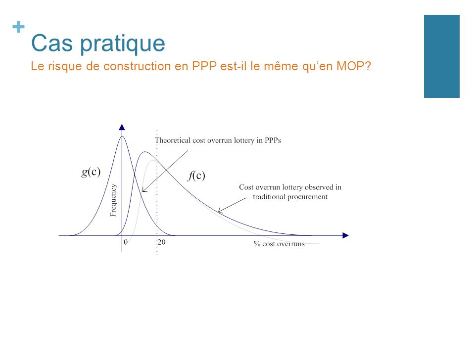 Cas pratique Le risque de construction en PPP est-il le même qu'en MOP