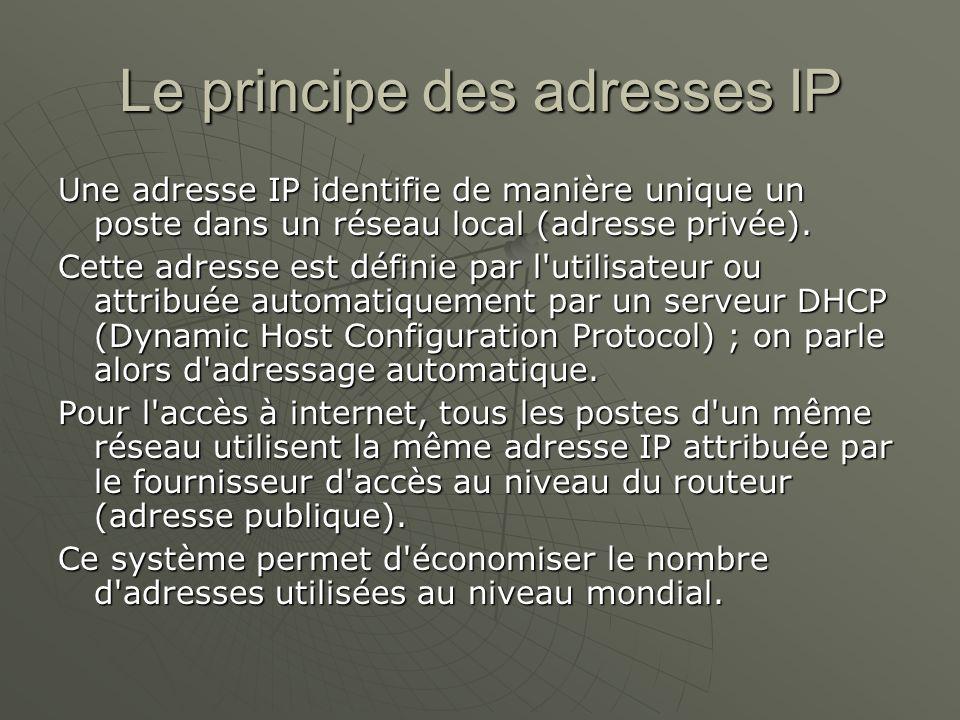 Le principe des adresses IP