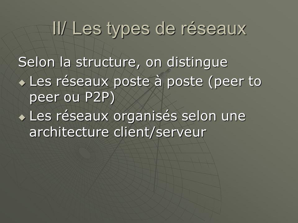II/ Les types de réseaux