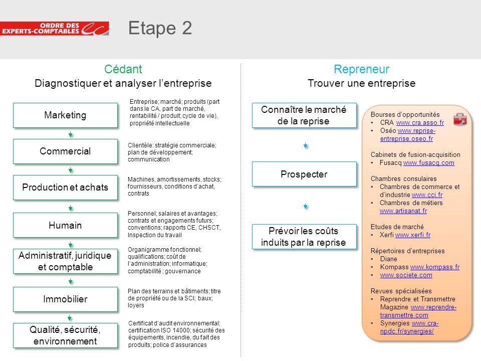 Etape 2 Cédant Repreneur Diagnostiquer et analyser l'entreprise