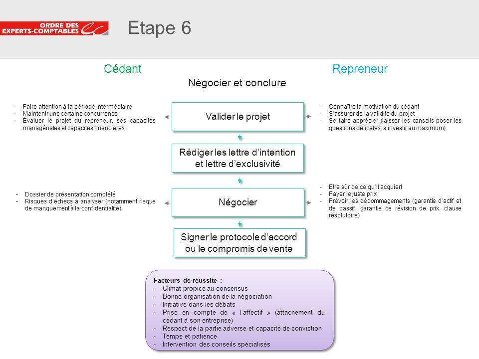 Etape 6 Cédant Repreneur Négocier et conclure Valider le projet