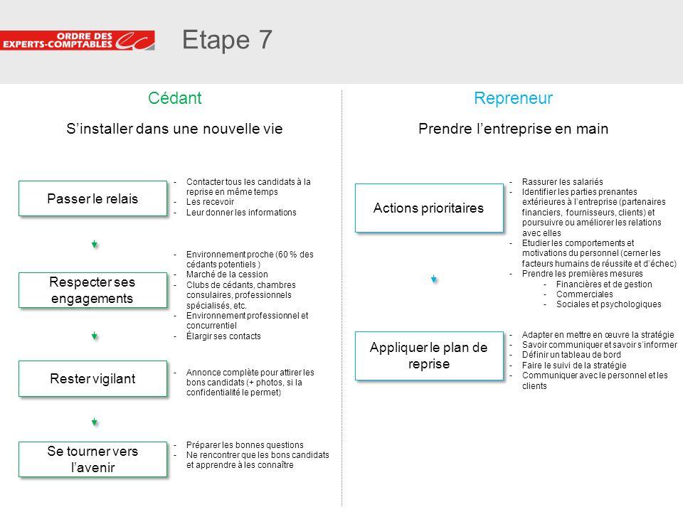 Etape 7 Cédant Repreneur S'installer dans une nouvelle vie