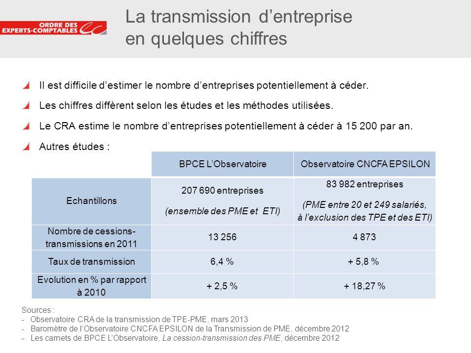 La transmission d'entreprise en quelques chiffres