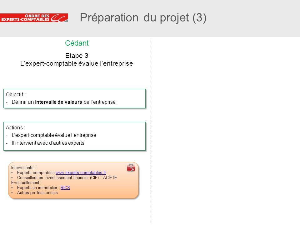 Préparation du projet (3)
