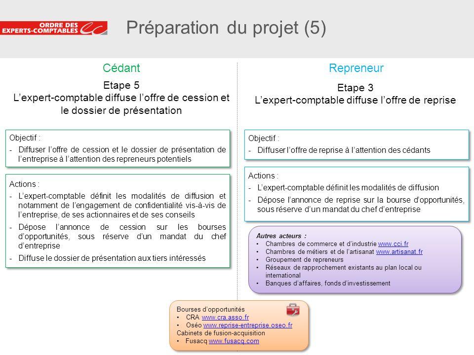 Préparation du projet (5)