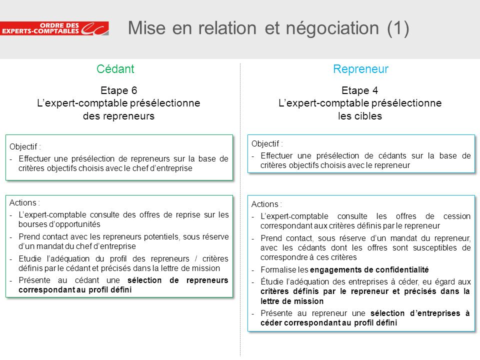 Mise en relation et négociation (1)