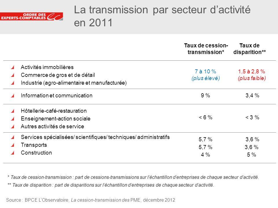 La transmission par secteur d'activité en 2011
