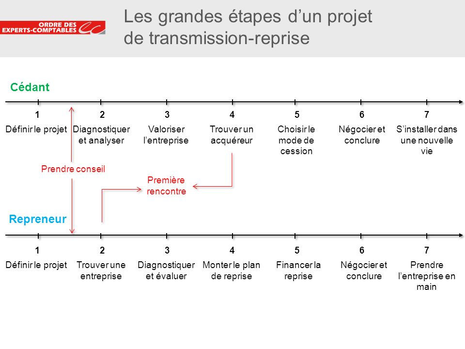Les grandes étapes d'un projet de transmission-reprise