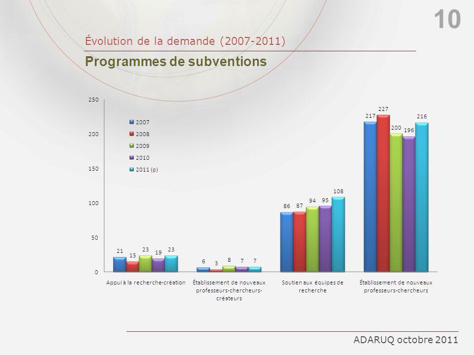 10 Programmes de subventions Évolution de la demande (2007-2011)