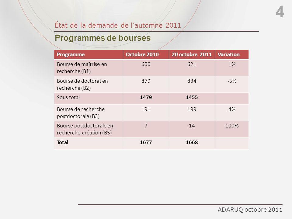 4 Programmes de bourses État de la demande de l'automne 2011 Programme