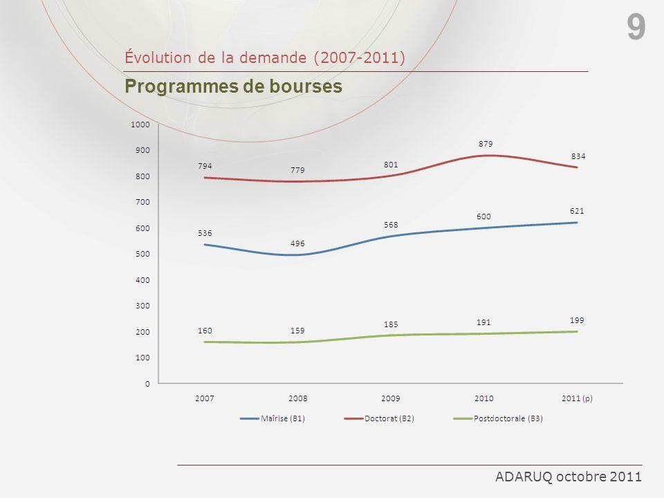 9 Programmes de bourses Évolution de la demande (2007-2011)