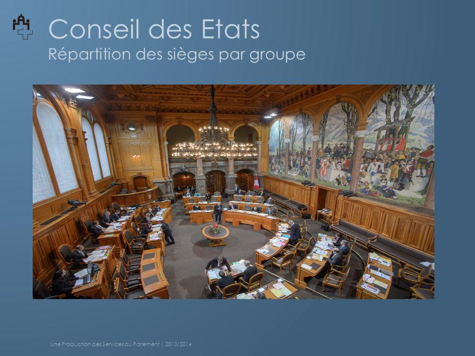 Conseil des Etats Répartition des sièges par groupe