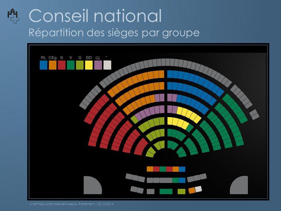Conseil national Répartition des sièges par groupe