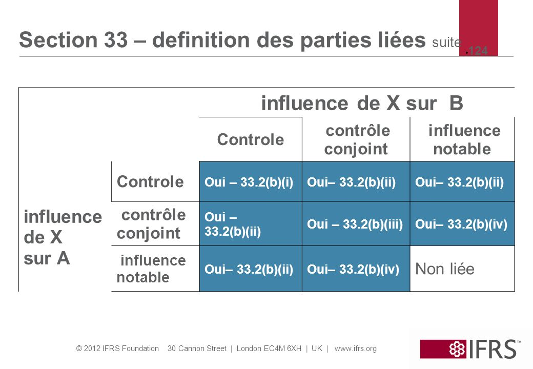 Section 33 – definition des parties liées suite