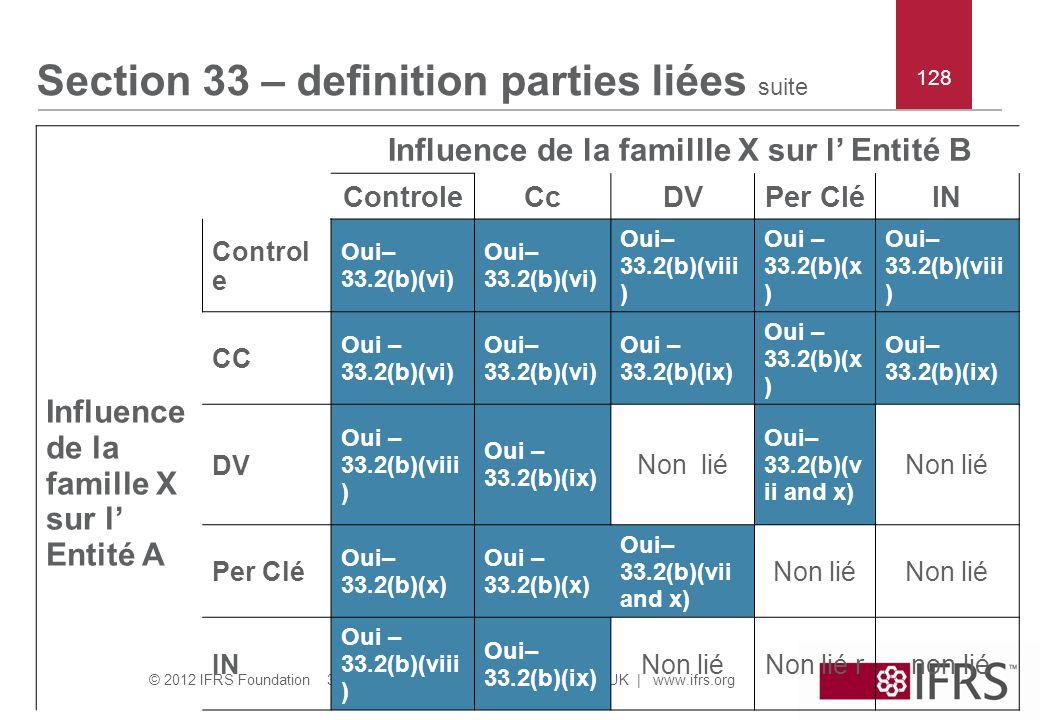 Influence de la famillle X sur l' Entité B