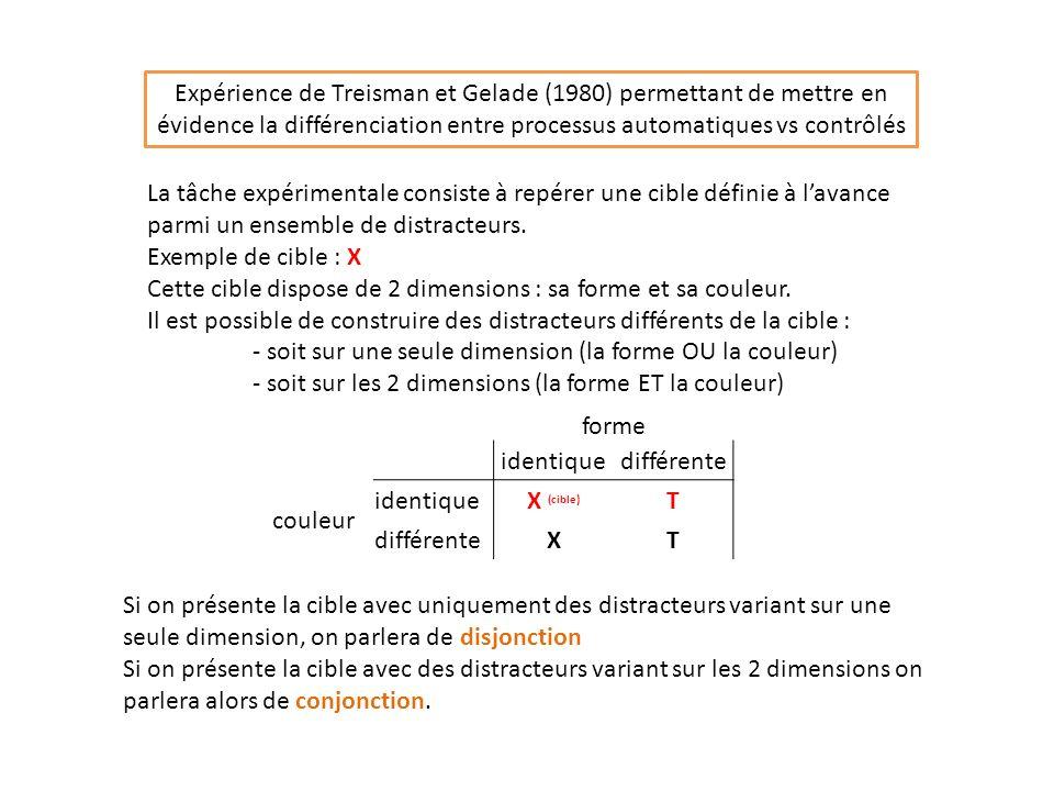 Expérience de Treisman et Gelade (1980) permettant de mettre en évidence la différenciation entre processus automatiques vs contrôlés