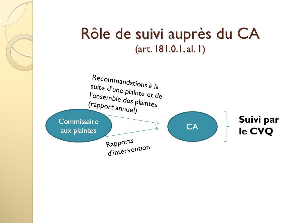 Rôle de suivi auprès du CA (art. 181.0.1, al. 1)