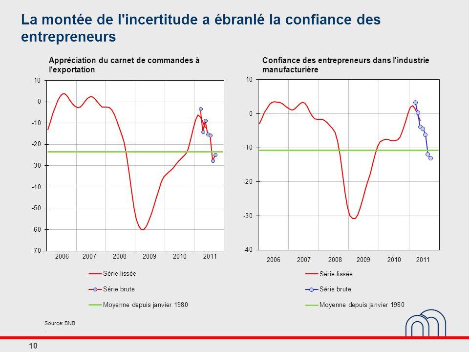 La montée de l incertitude a ébranlé la confiance des entrepreneurs