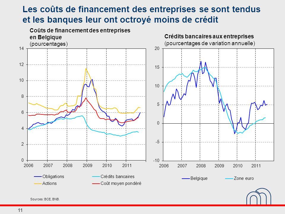 Les coûts de financement des entreprises se sont tendus et les banques leur ont octroyé moins de crédit