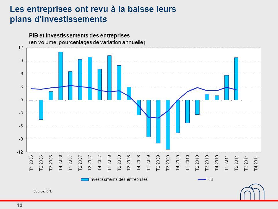 Les entreprises ont revu à la baisse leurs plans d investissements