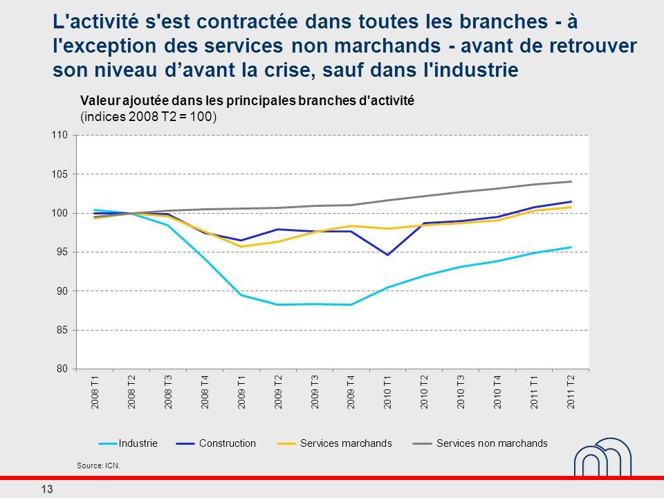 L activité s est contractée dans toutes les branches - à l exception des services non marchands - avant de retrouver son niveau d'avant la crise, sauf dans l industrie