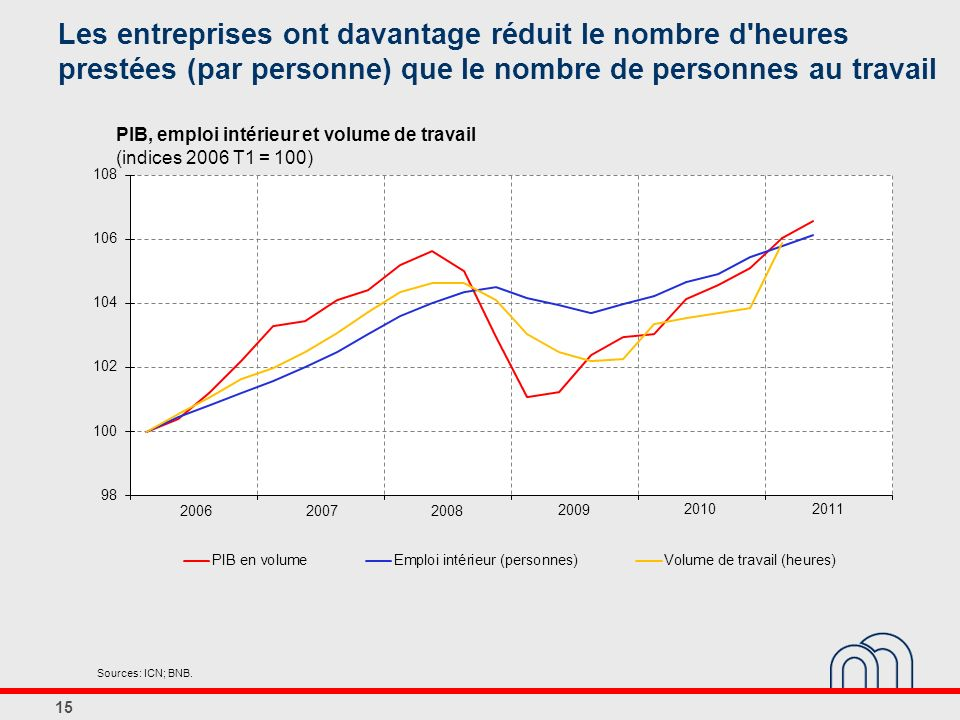 Les entreprises ont davantage réduit le nombre d heures prestées (par personne) que le nombre de personnes au travail
