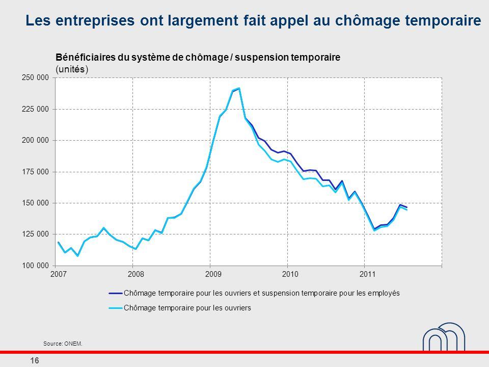 Les entreprises ont largement fait appel au chômage temporaire