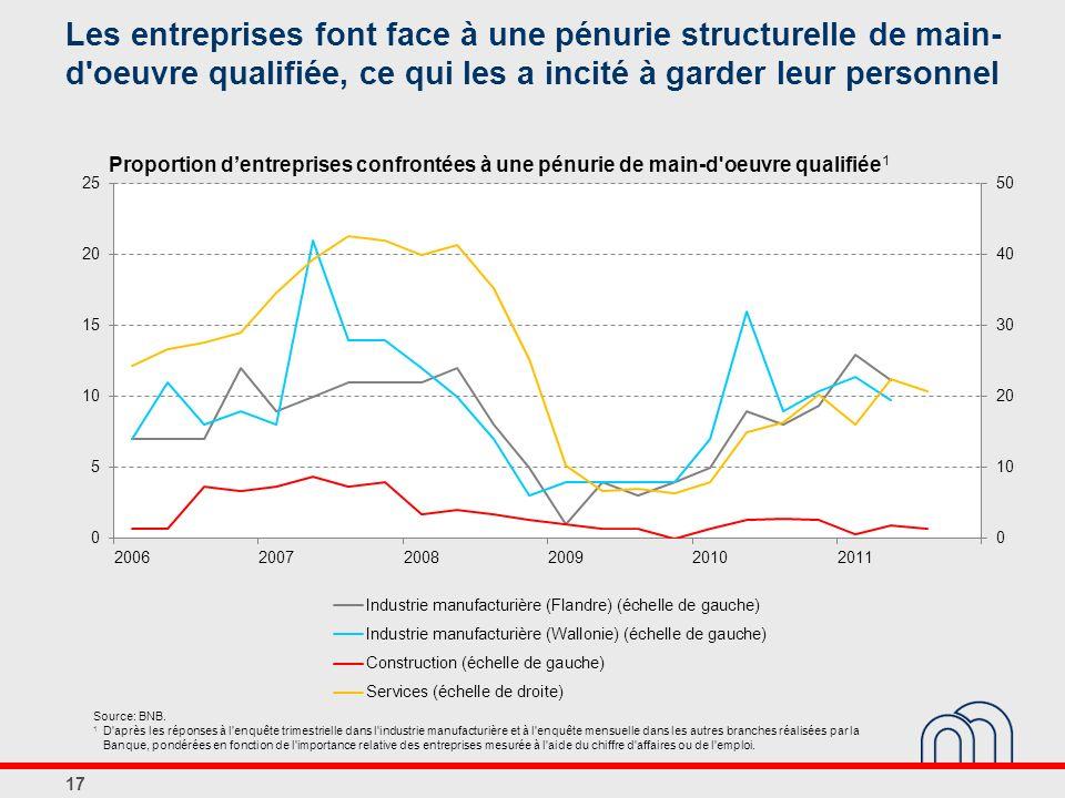 Les entreprises font face à une pénurie structurelle de main-d oeuvre qualifiée, ce qui les a incité à garder leur personnel