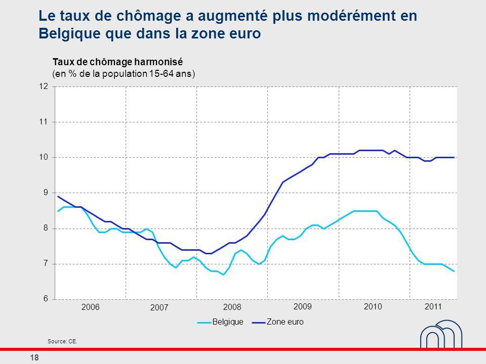 Le taux de chômage a augmenté plus modérément en Belgique que dans la zone euro