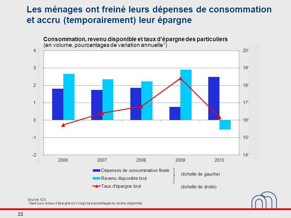 Les ménages ont freiné leurs dépenses de consommation