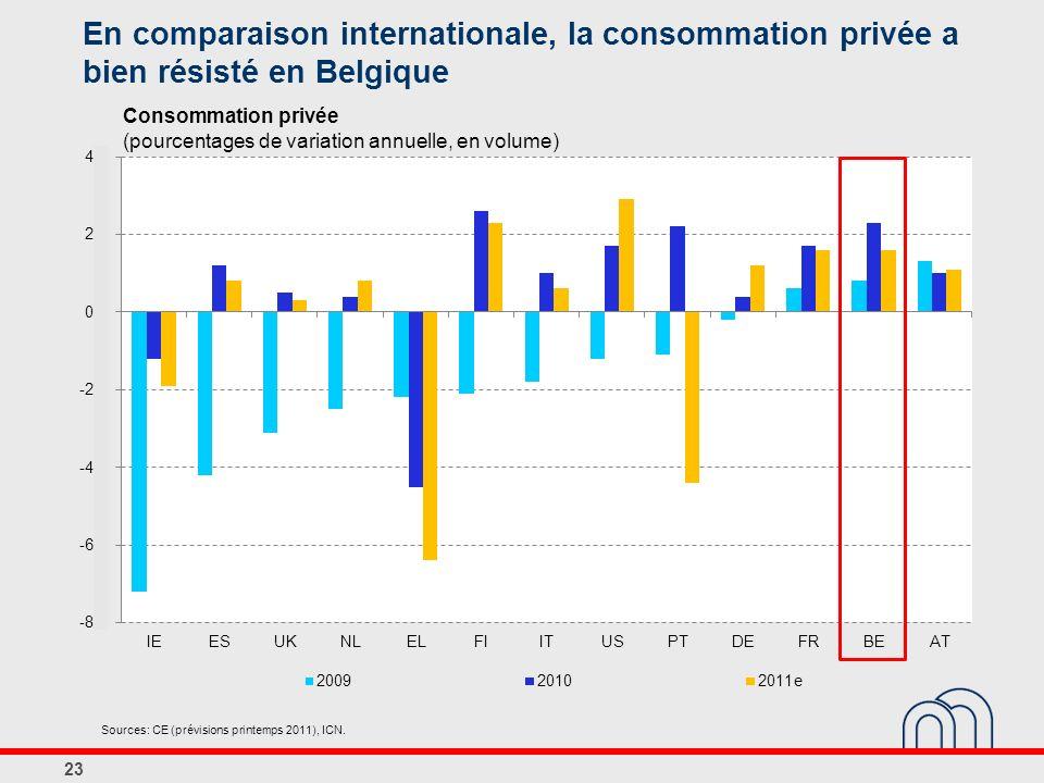 En comparaison internationale, la consommation privée a bien résisté en Belgique