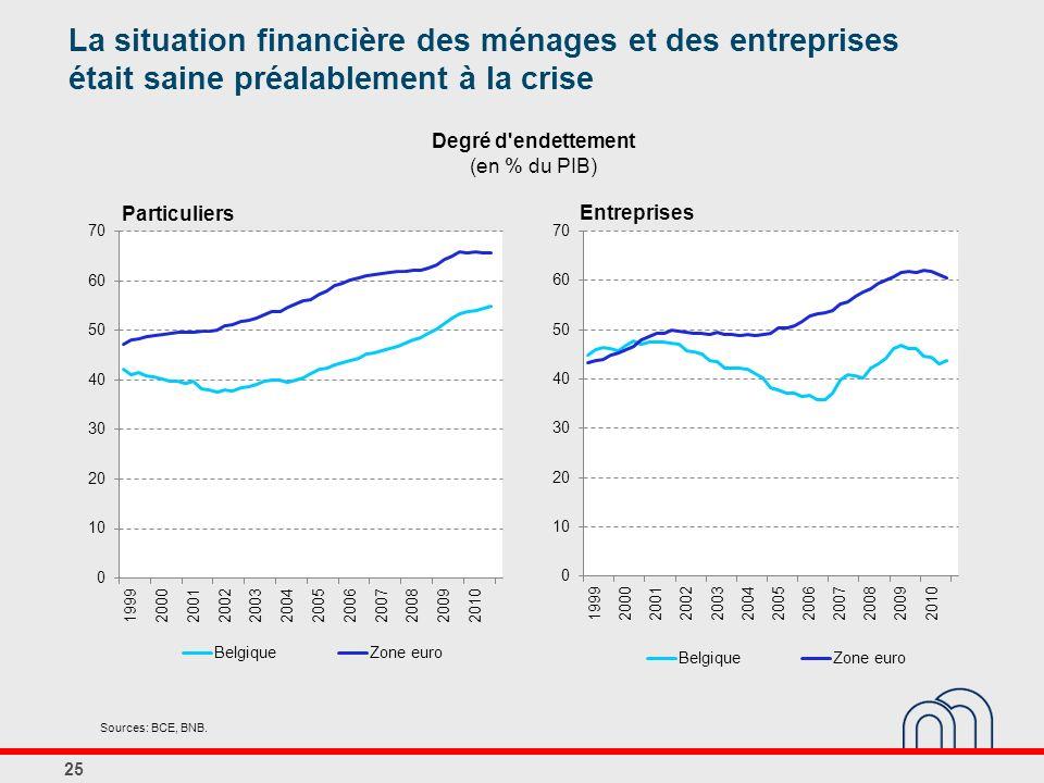 Degré d endettement (en % du PIB)