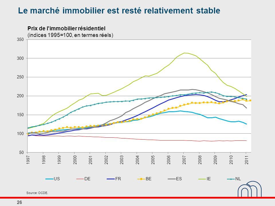 Prix de l immobilier résidentiel (indices 1995=100, en termes réels)