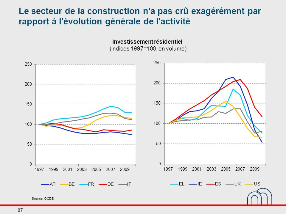 Investissement résidentiel (indices 1997=100, en volume)