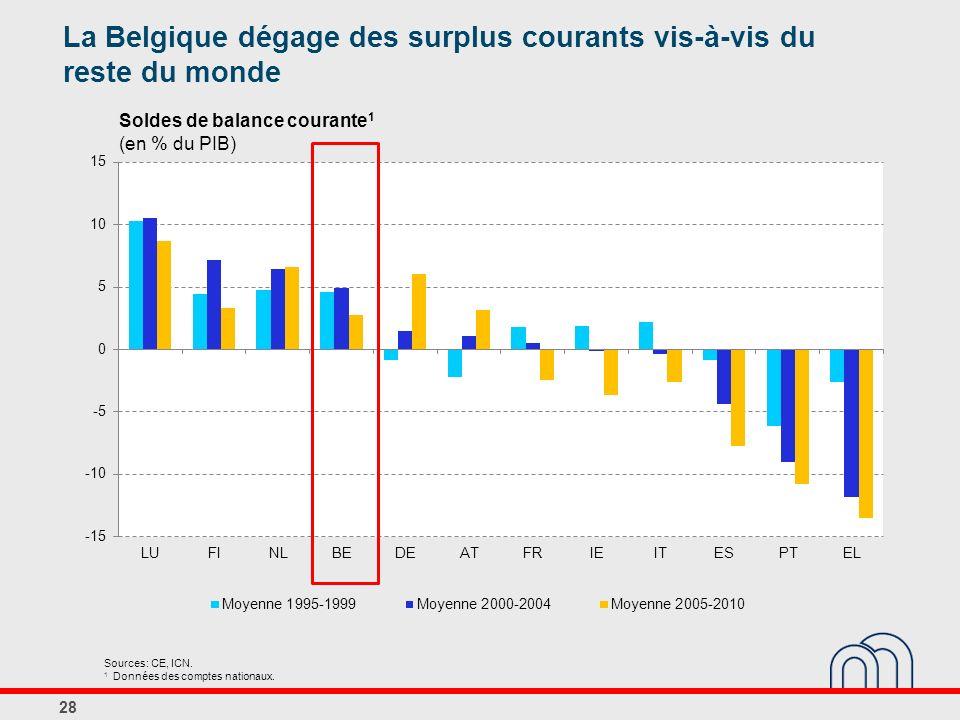 Soldes de balance courante1 (en % du PIB)