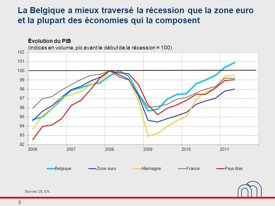 La Belgique a mieux traversé la récession que la zone euro et la plupart des économies qui la composent