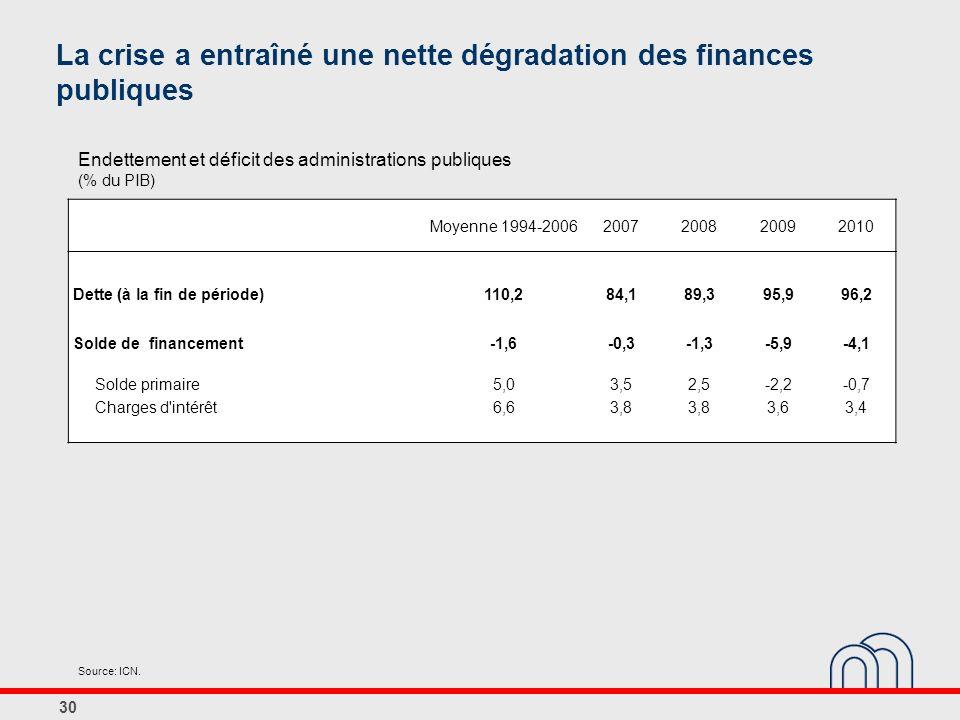 La crise a entraîné une nette dégradation des finances publiques