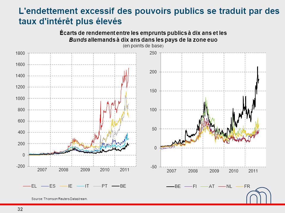 L endettement excessif des pouvoirs publics se traduit par des taux d intérêt plus élevés