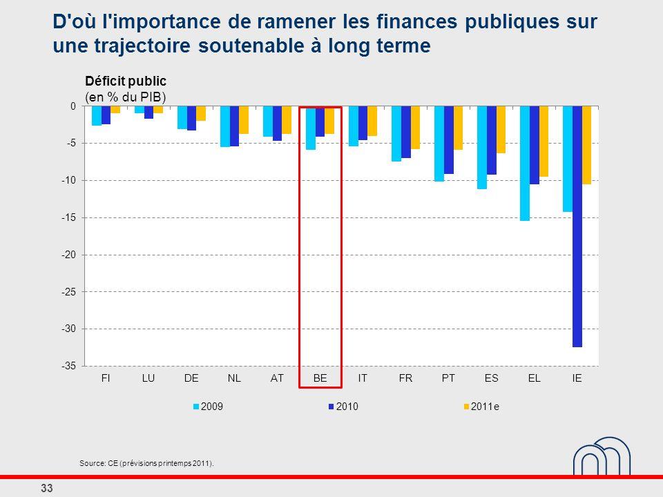 D où l importance de ramener les finances publiques sur une trajectoire soutenable à long terme