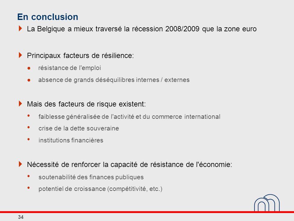 En conclusion La Belgique a mieux traversé la récession 2008/2009 que la zone euro. Principaux facteurs de résilience: