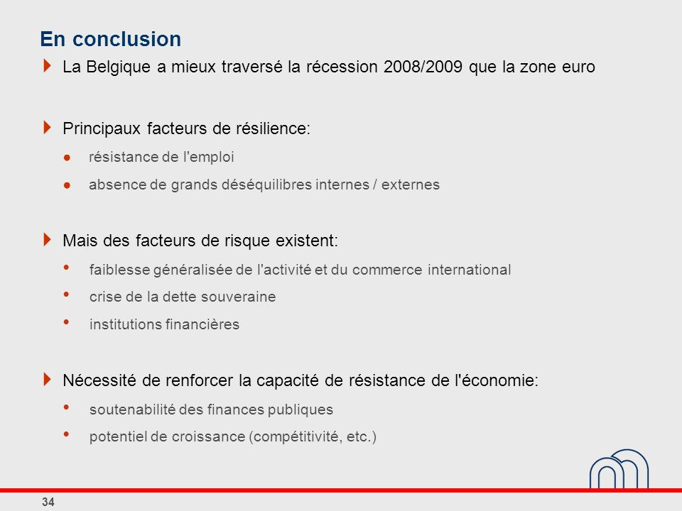 En conclusionLa Belgique a mieux traversé la récession 2008/2009 que la zone euro. Principaux facteurs de résilience: