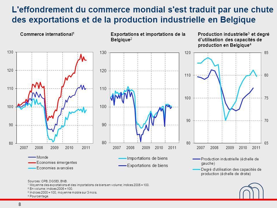 Exportations et importations de la Belgique2