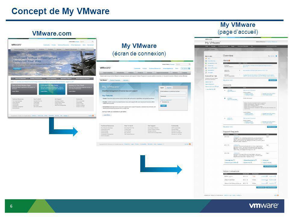 Concept de My VMware My VMware (page d'accueil) VMware.com