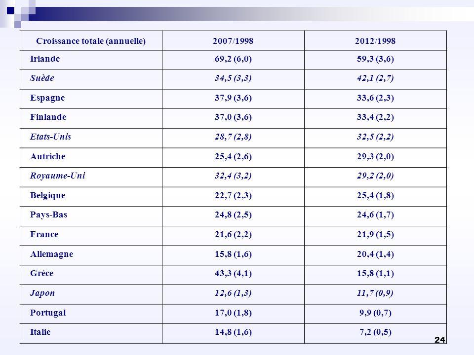 Croissance totale (annuelle)