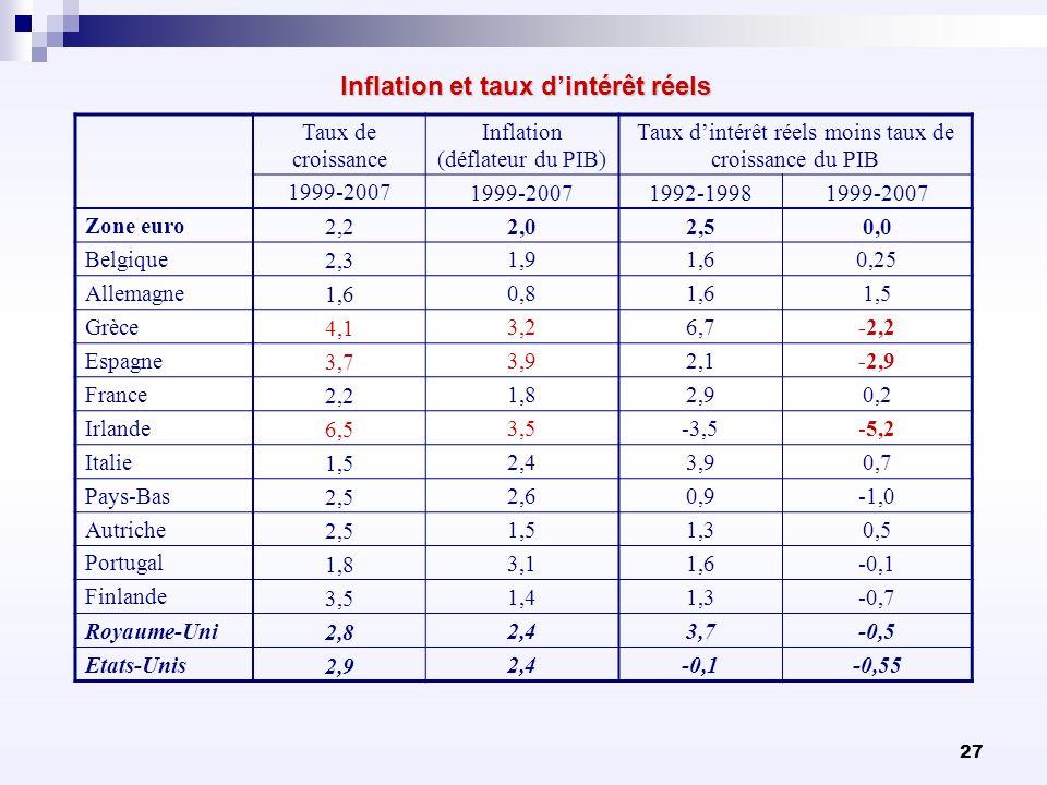 Inflation et taux d'intérêt réels