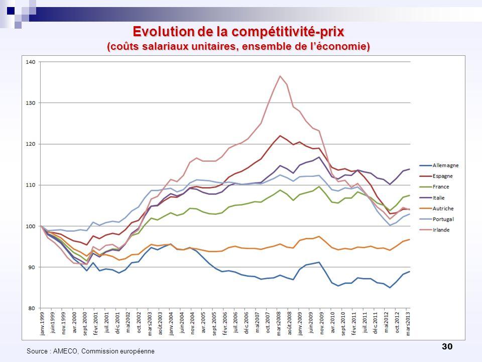 Evolution de la compétitivité-prix (coûts salariaux unitaires, ensemble de l'économie)
