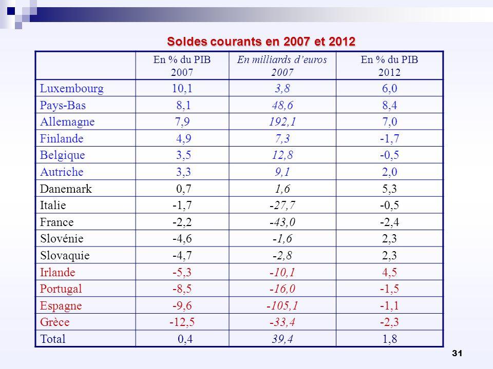 Soldes courants en 2007 et 2012 Luxembourg 10,1 3,8 6,0 Pays-Bas 8,1