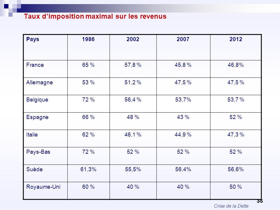 Taux d'imposition maximal sur les revenus